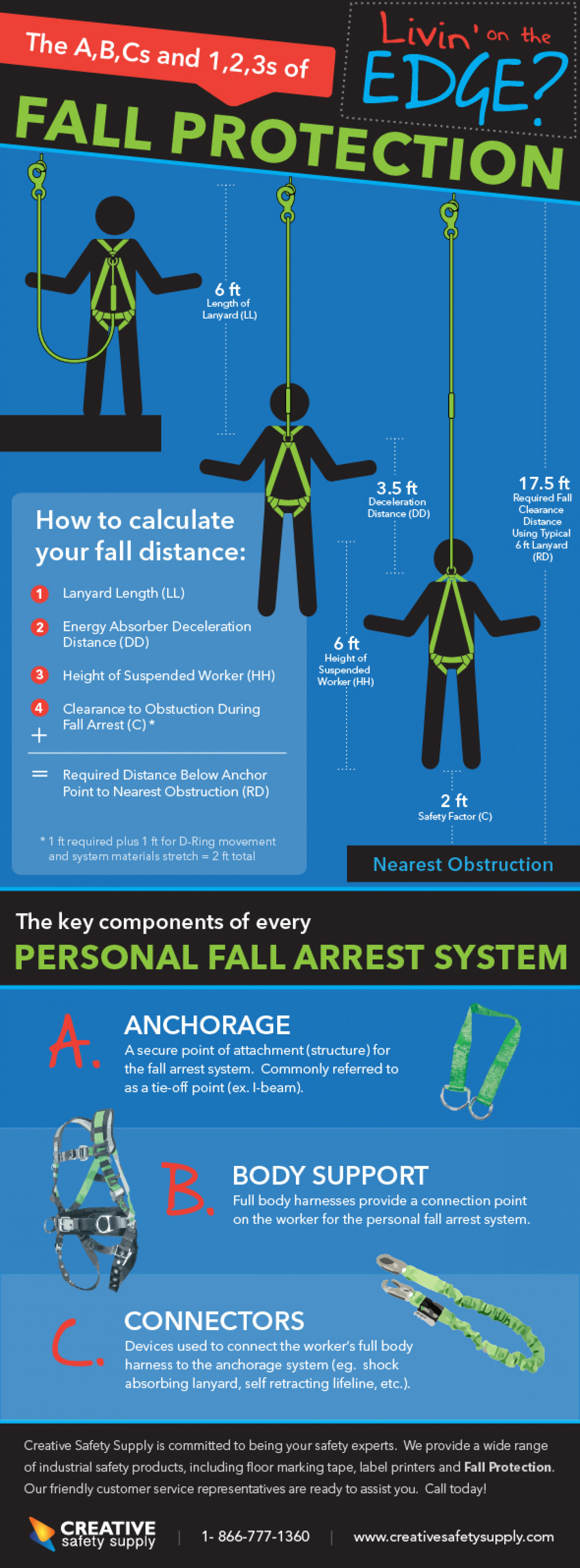The ABCs and 123s of Fall Protection Infographic