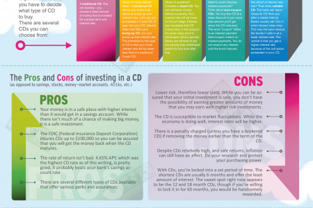 The ABCs of CDs Infographic