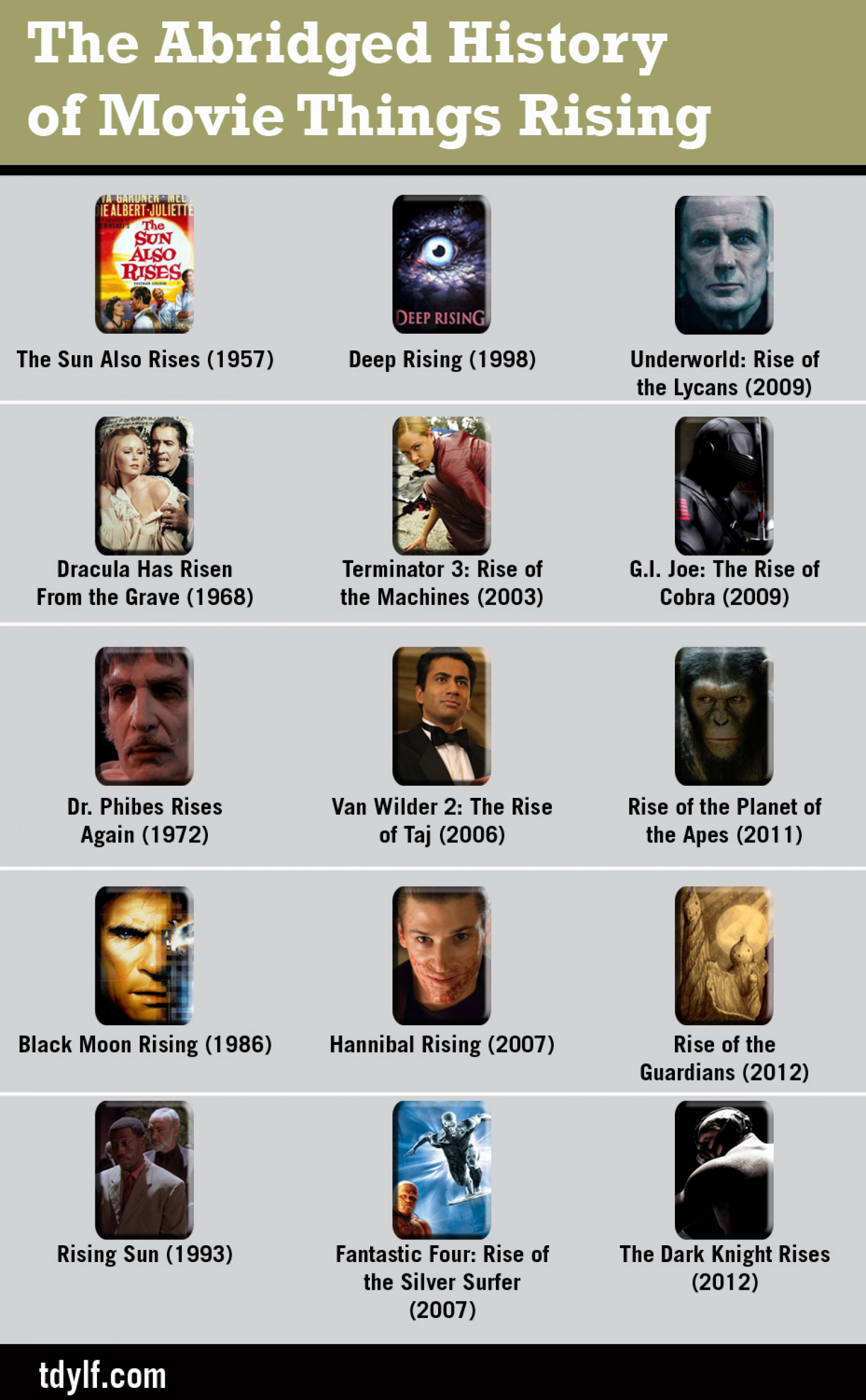 The Abridged History of Movie Things Rising Infographic