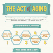 The Act of Aging Infographic