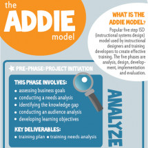 The ADDIE Model: A Visual Representation Infographic