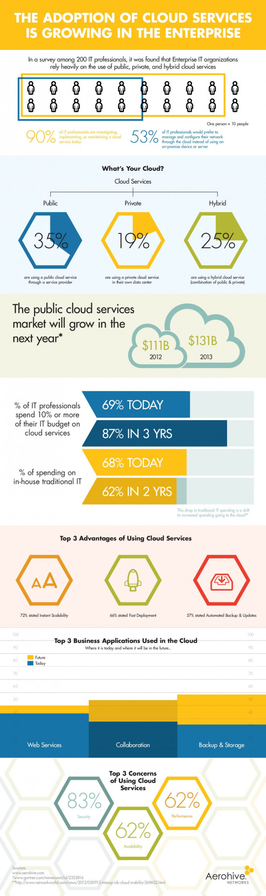 The Adoption of Cloud Services is Growing in the Enterprise