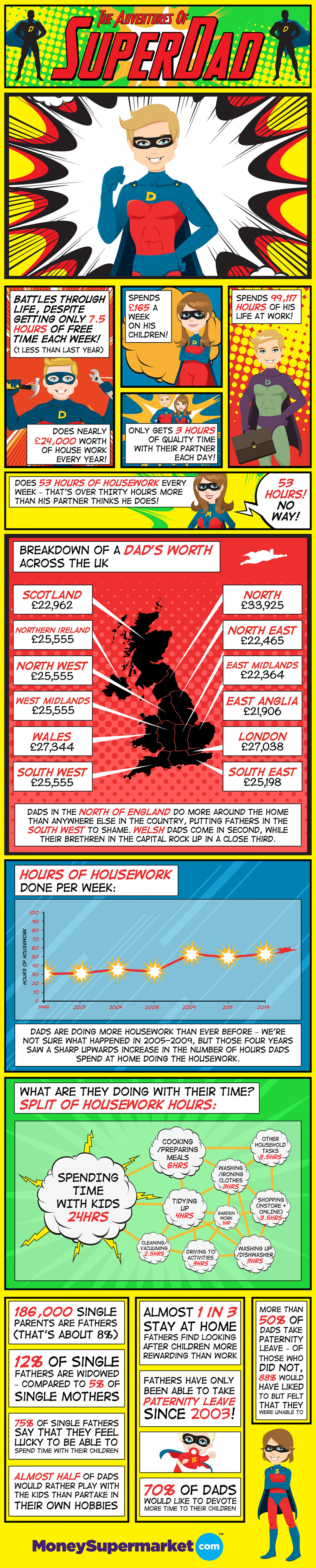 The Adventures of SuperDad Infographic