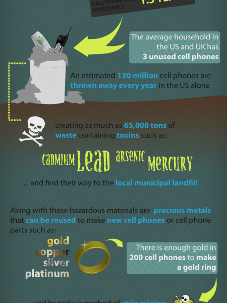 The Afterlife of a Cell Phone Infographic