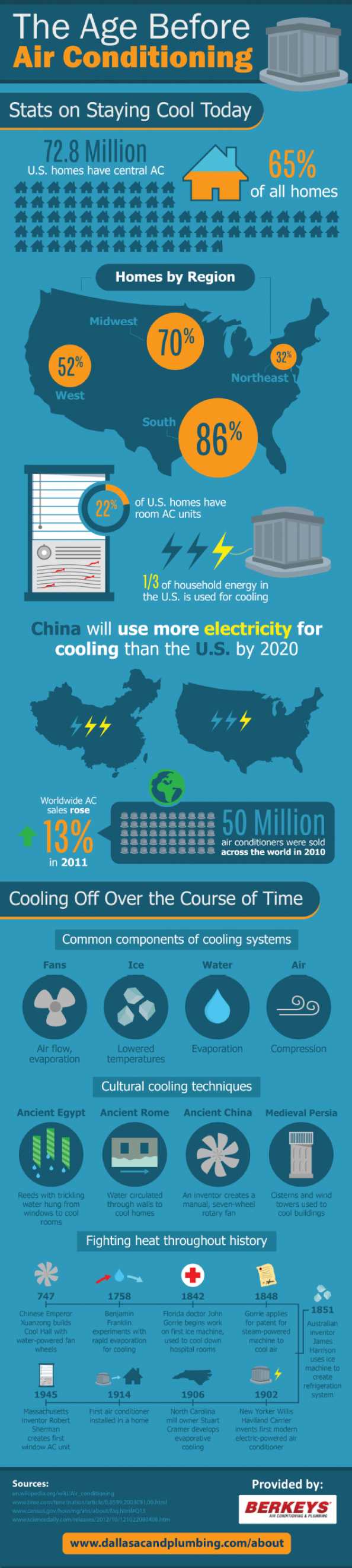 The Age Before Air Conditioning  Infographic
