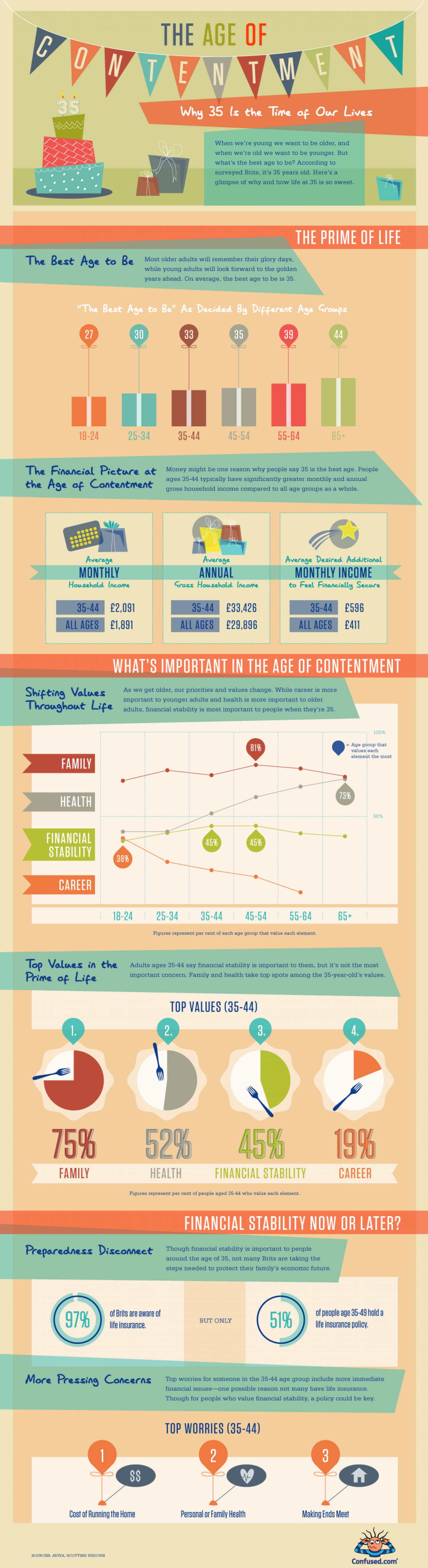 The Age of Contentment: Why 35 is the Time of Our Lives Infographic