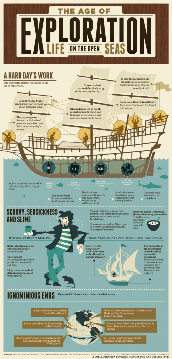 The Age of Exploration: Life on the Open Seas Infographic