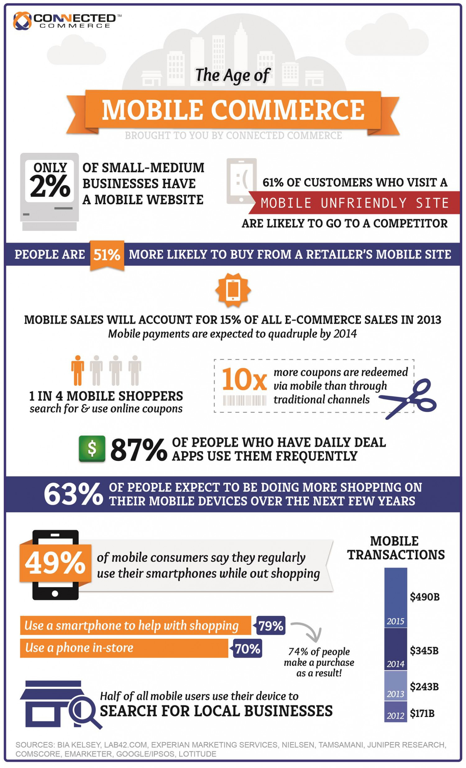 The Age of Mobile Commerce Infographic