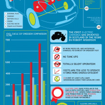 The Age of the Electric Vehicle Infographic