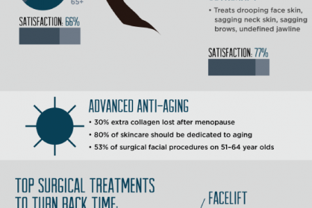 The Aging Face: Sophisticated Surgical and Non-Surgical Solutions  Infographic