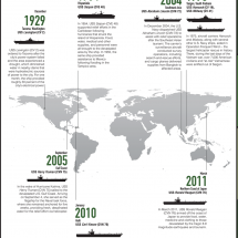 The Aircraft Carrier:  More Than A Warship Infographic