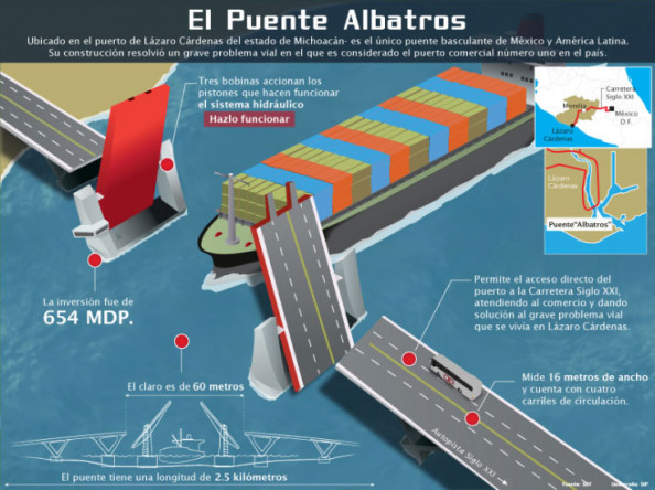 The Albatros bridge Infographic