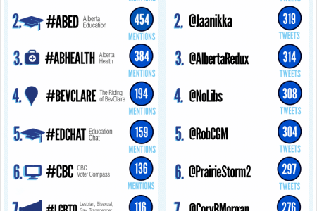 The Alberta 2012 Election Twitter Conversation Infographic
