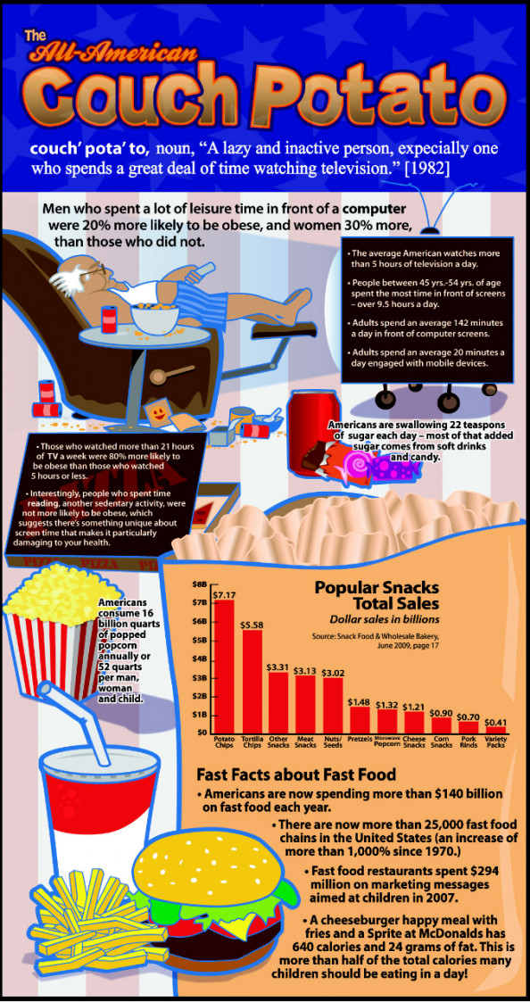 The All-American Couch Potato Infographic