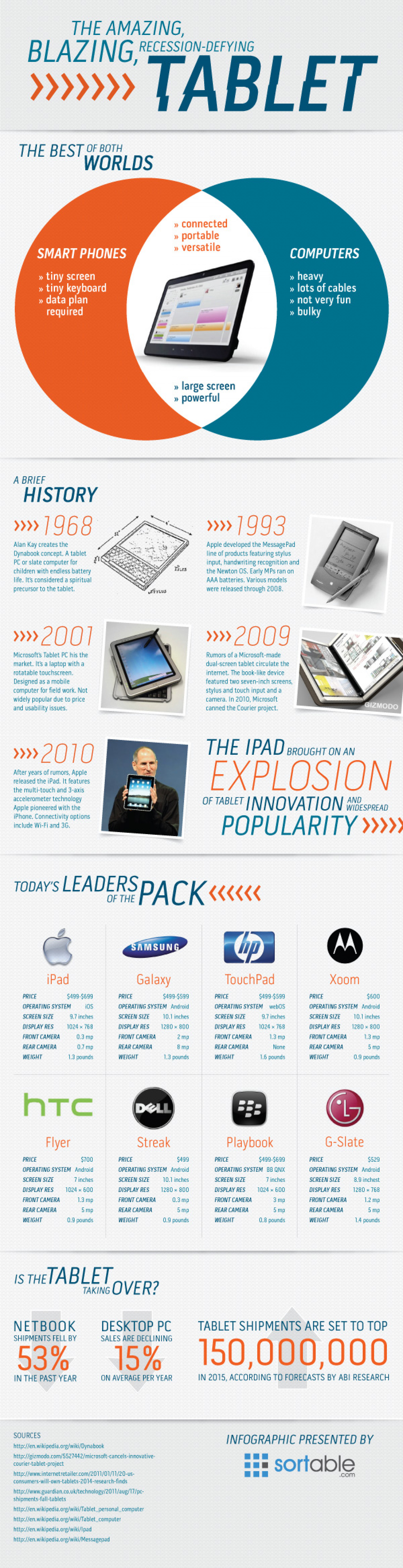 The Amazing Blazing Recession Defying Tablet Infographic