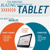 The Amazing Blazing, Recession-Defying Tablet Infographic