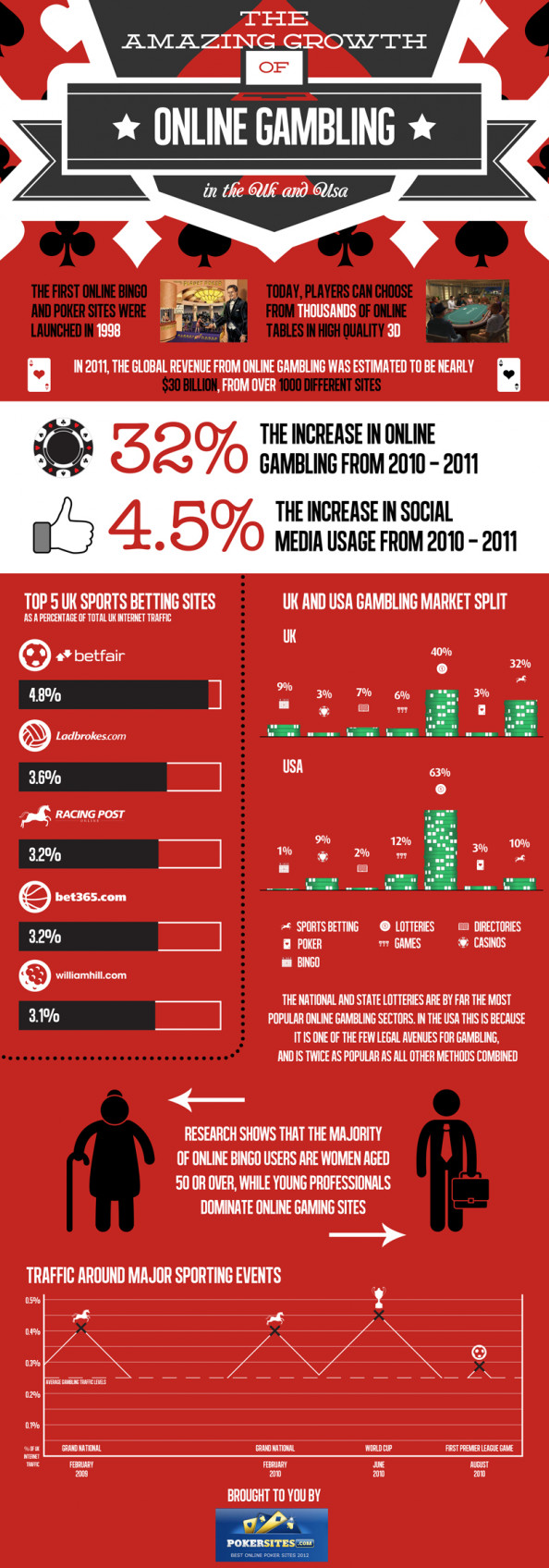 The Amazing Growth Of Online Gambling Infographic