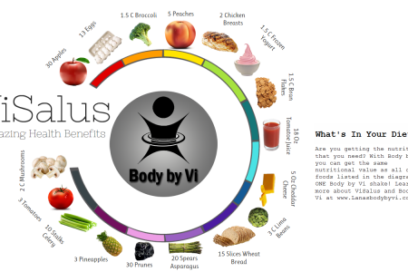 The Amazing Health Benefits of Body by Vi Infographic