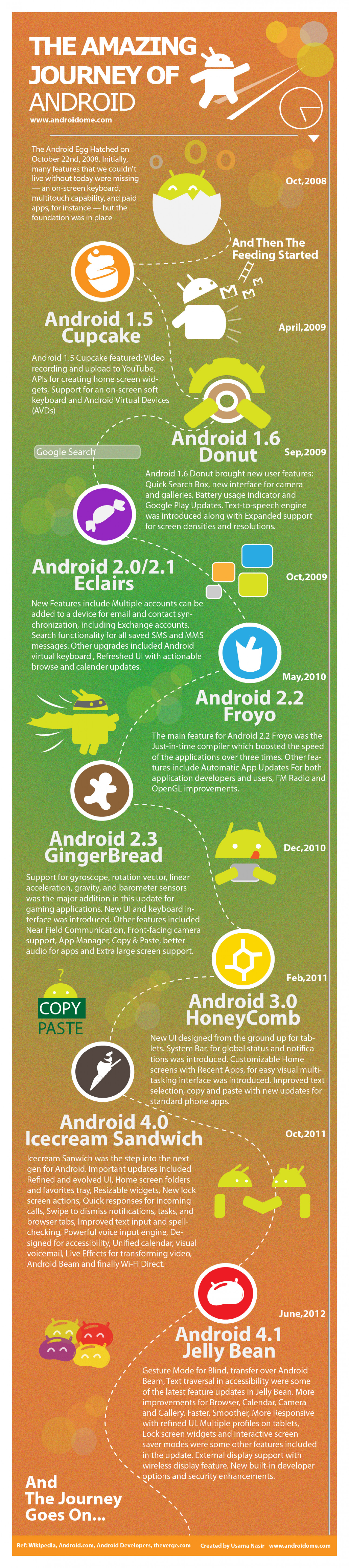 The Amazing Journey of Android Infographic