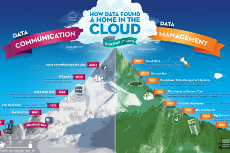 The Amazing Journey of Data to the Cloud Infographic