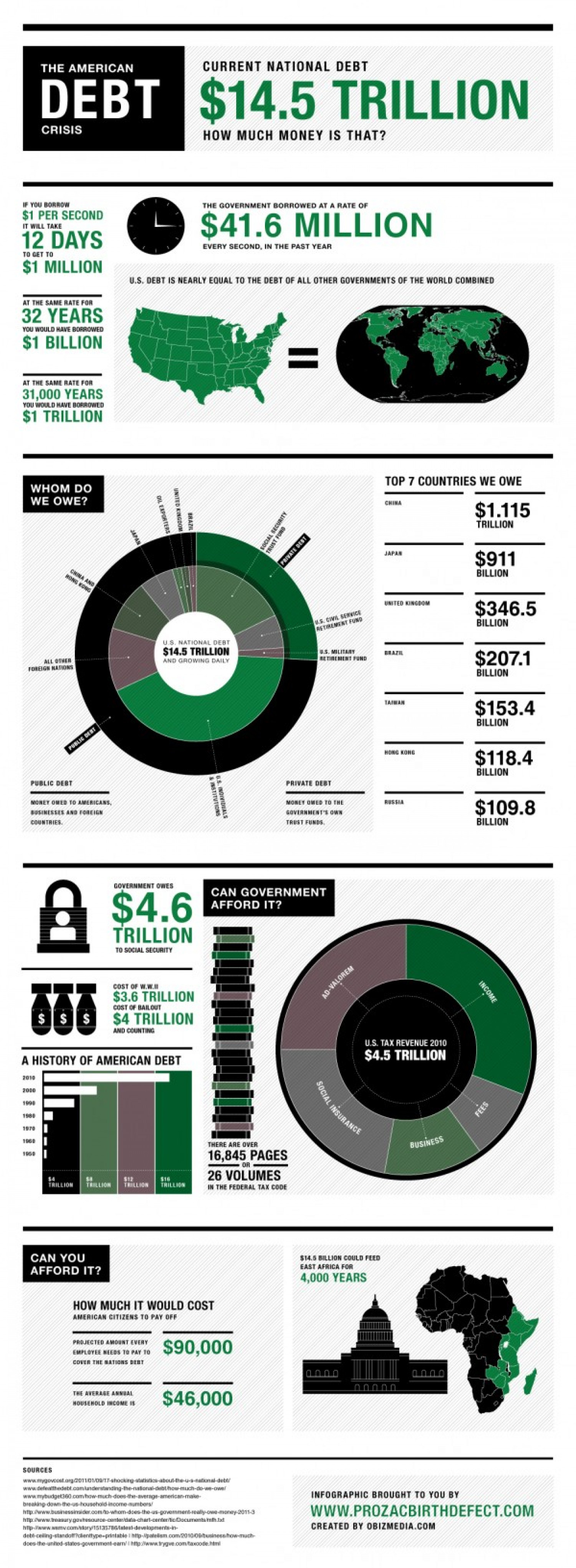 The American Debt Crisis Infographic