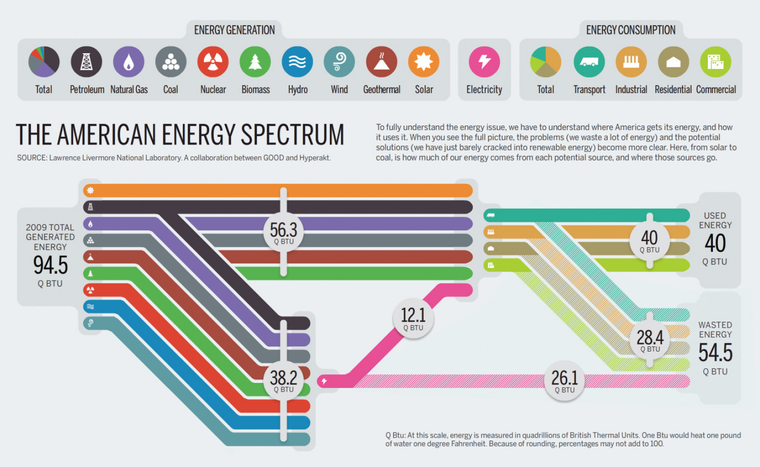 The American Energy Spectrum Infographic