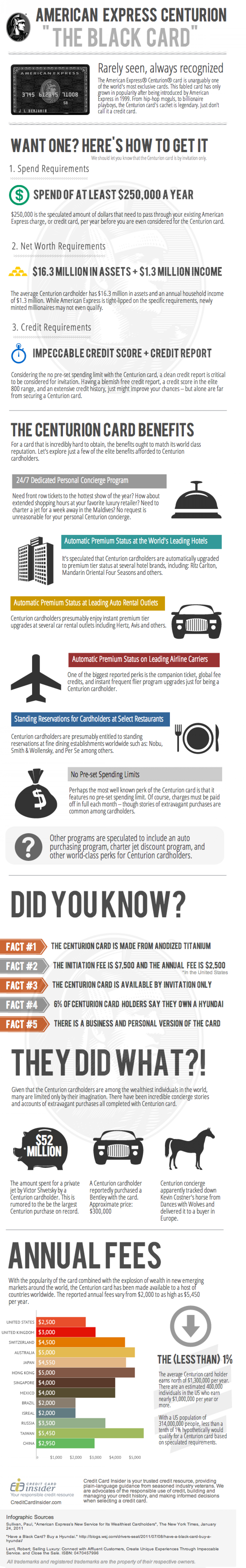 """The American Express Centurion """"Black Card"""" Infographic Infographic"""