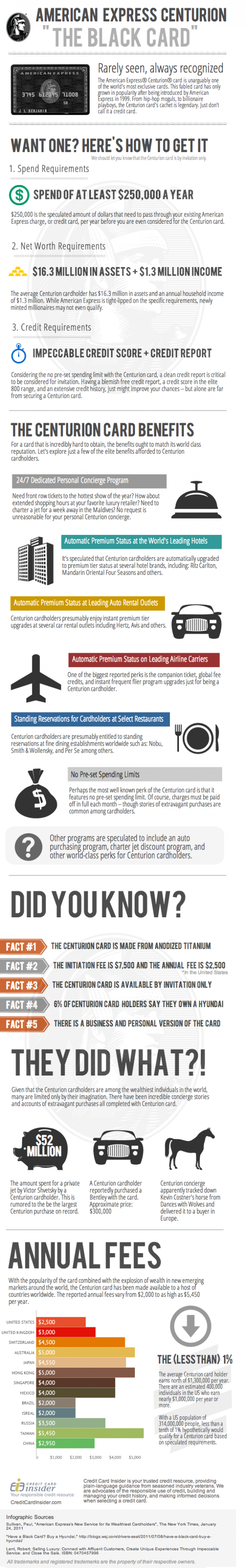 "The American Express Centurion ""Black Card"" Infographic"