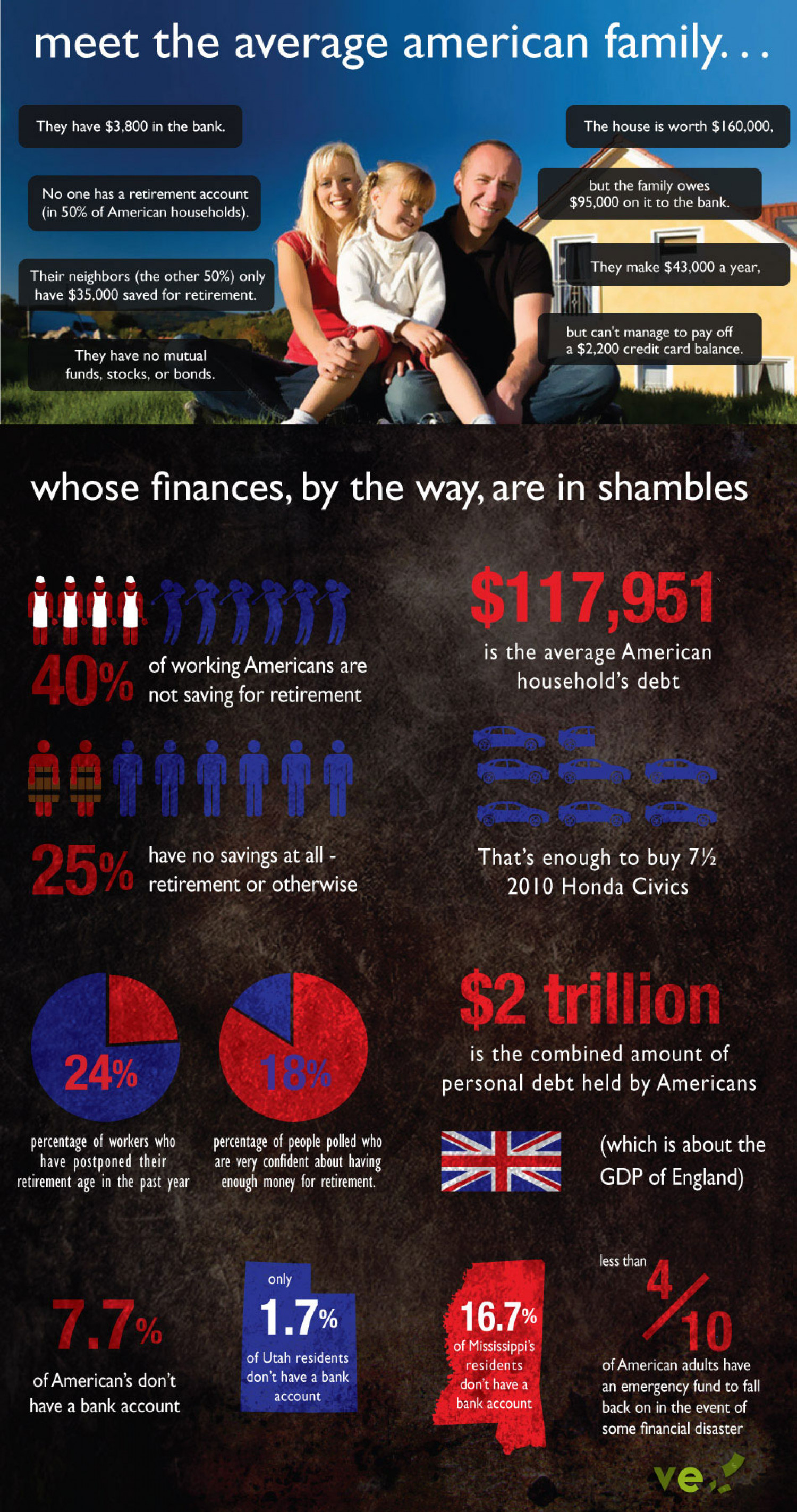 The American Family's Financial Turmoil Infographic