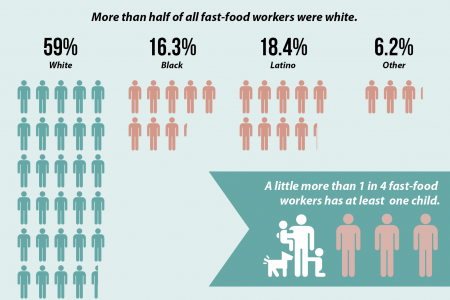 The American Fast Food Worker Infographic