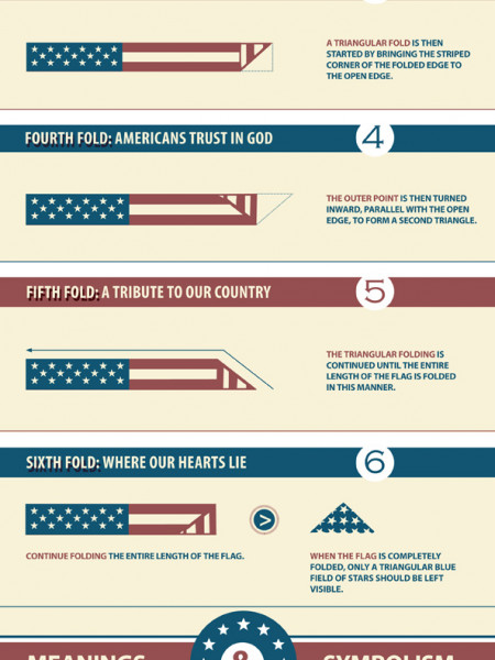 How to Fold the Flag Infographic