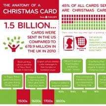 The Anatomy of a Christmas Card Infographic
