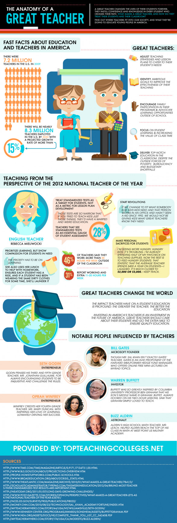 The Anatomy of a Great Teacher