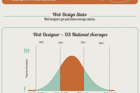 The Anatomy of a Horrible Web Design Client Infographic