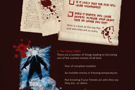 The Anatomy of a Scary Film Infographic