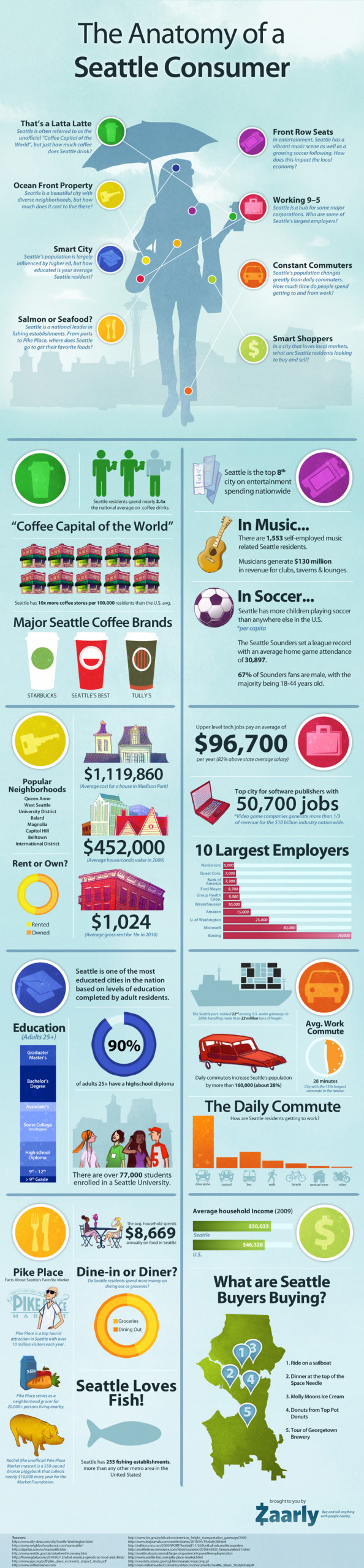 The Anatomy of a Seattle Consumer Infographic