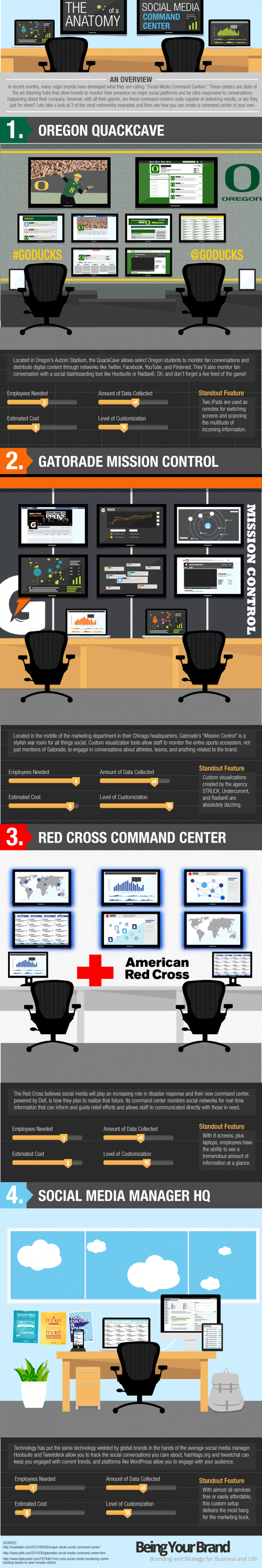 The Anatomy of a Social Media Command Center