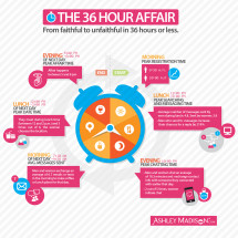The Anatomy of an Affair: From Faithful to Unfaithful in 36 Hours or Less Infographic