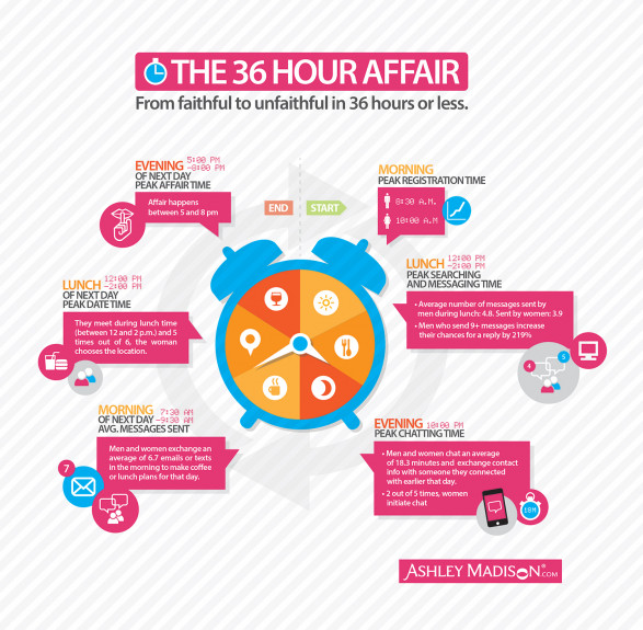 The Anatomy of an Affair: From Faithful to Unfaithful in 36 Hours or Less