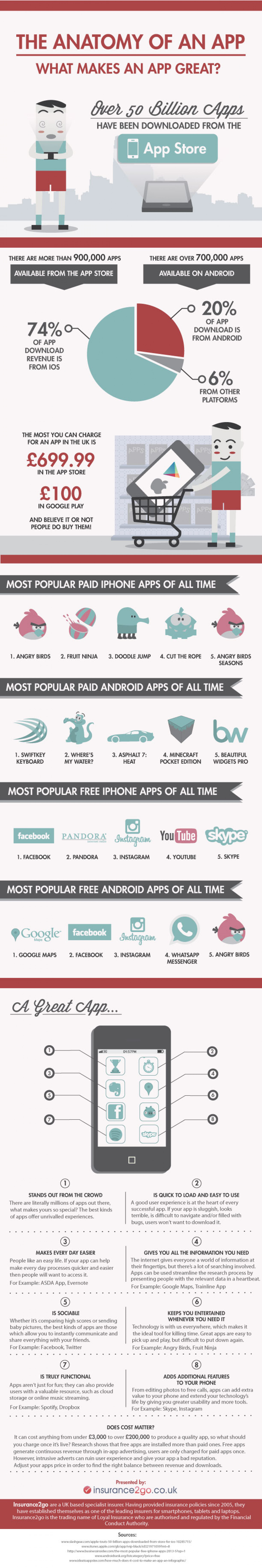 The Anatomy Of An App Infographic