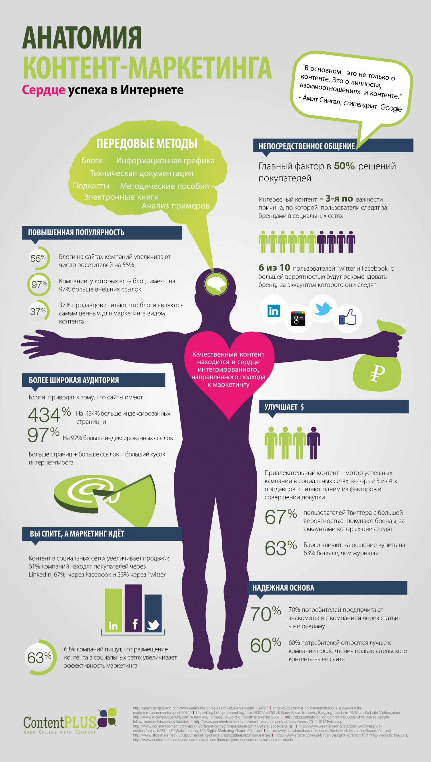 The Anatomy of Content Marketing [Russian] Infographic