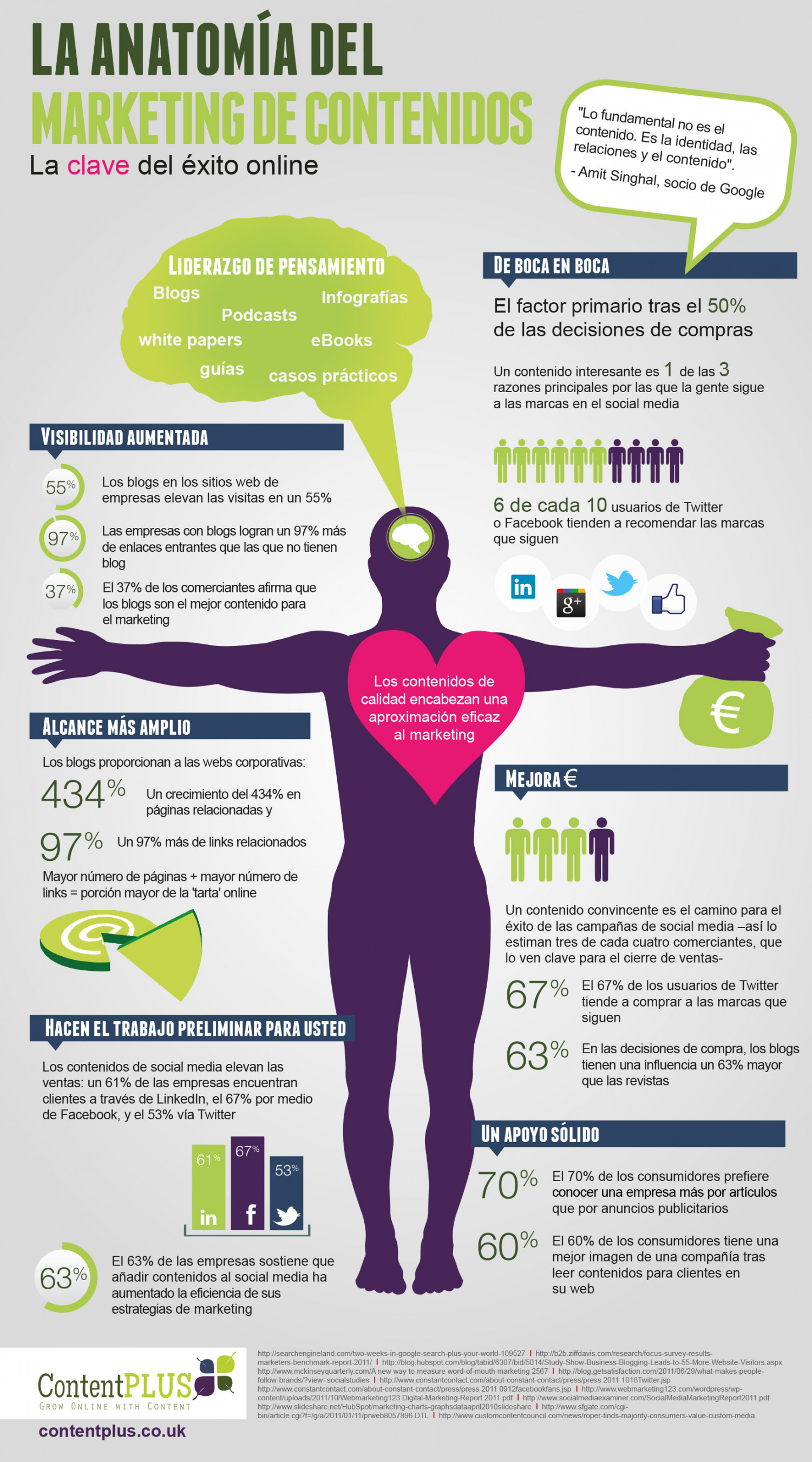 La Anatomia del Marketing de Contenidos Infographic
