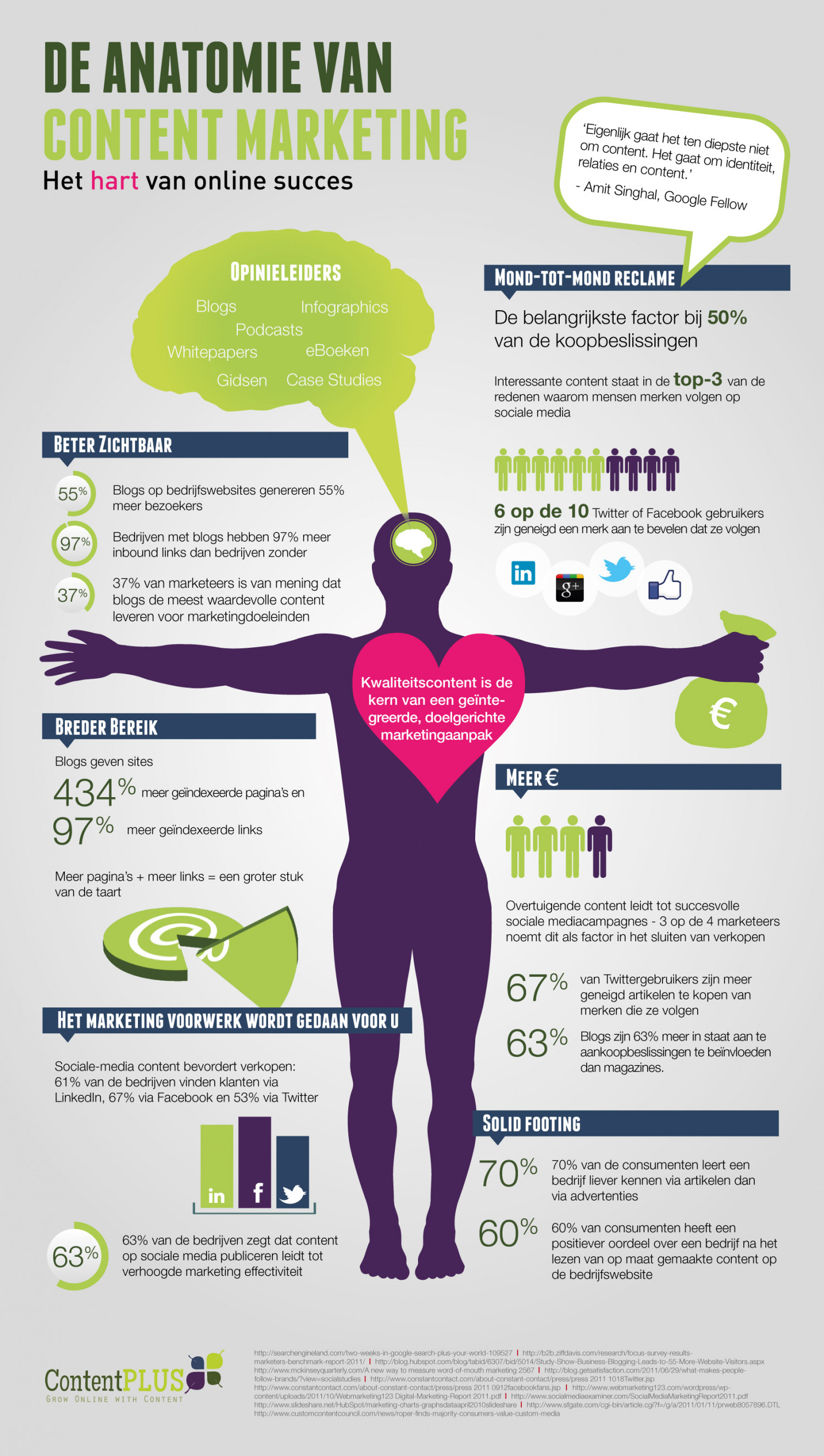 The Anatomy of Content Marketing [Dutch] Infographic