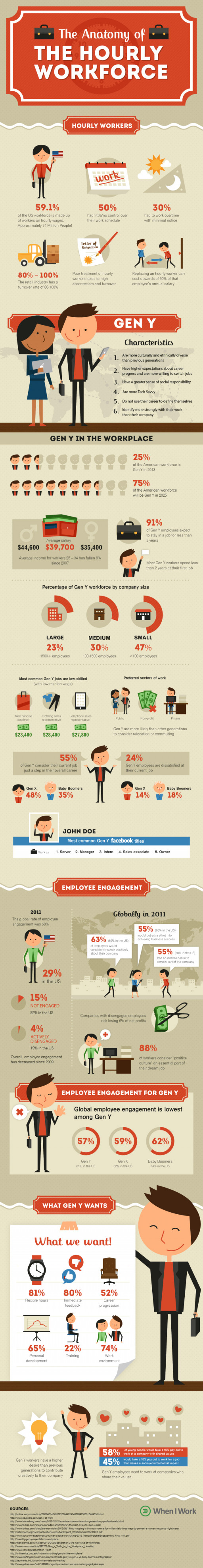 The Anatomy of The Hourly Workforce