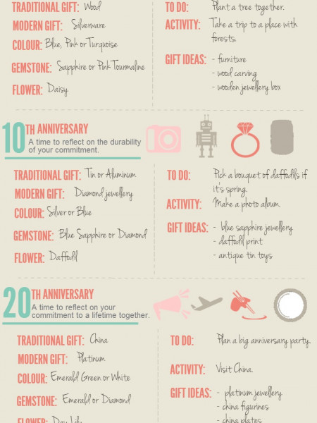 The Wedding Anniversary Guide Infographic