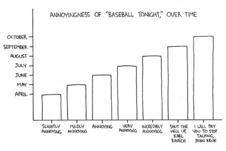The Annoyingness of Baseball Tonight Over Time Infographic