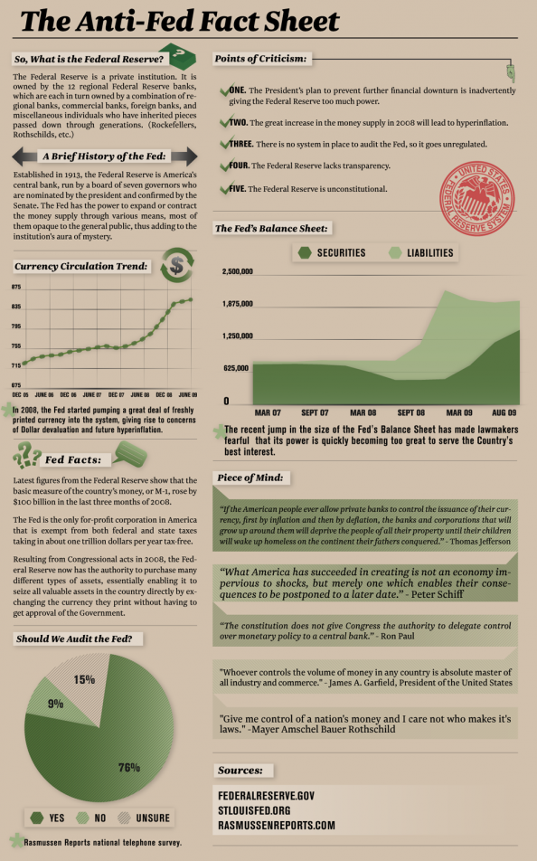 The Anti-Fed Fact Sheet  Infographic