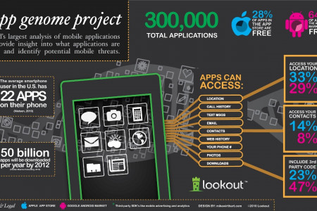 The App Genome Project Infographic