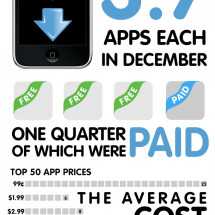 The App Store Economy Infographic