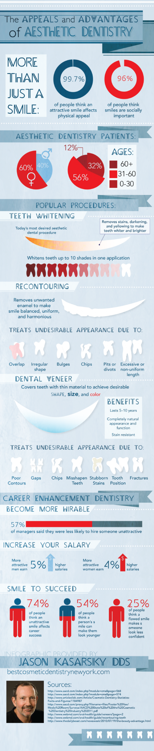 The Appeals and Advantages of Aesthetic Dentistry Infographic